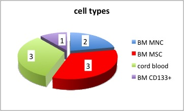 CP_celltypes
