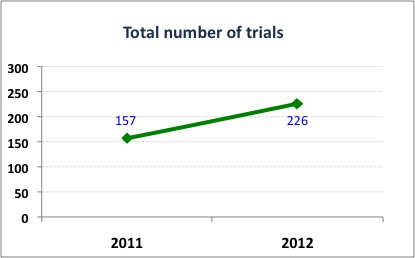trends2012_#trials