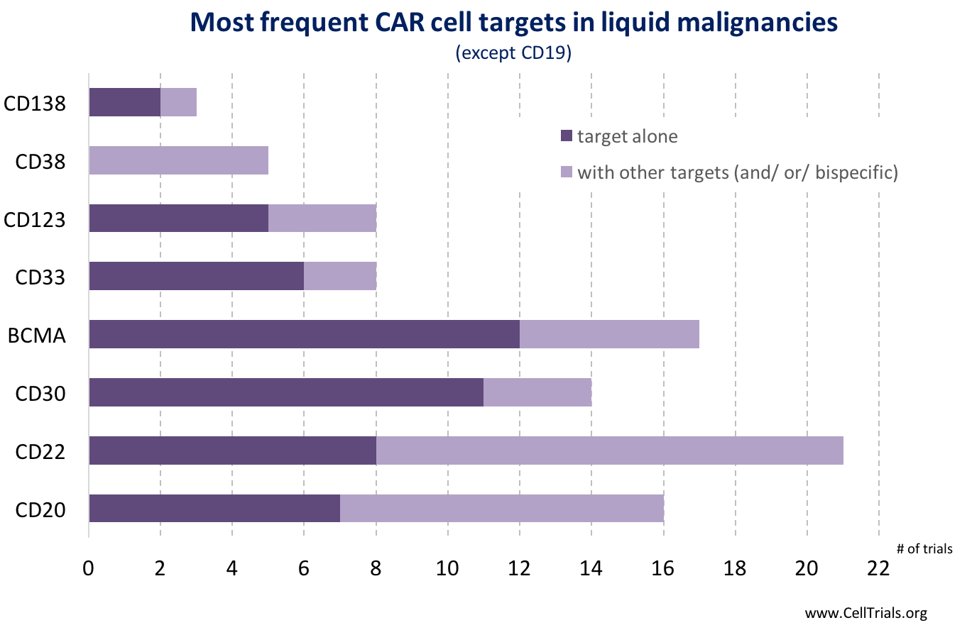 liquid targets # trials