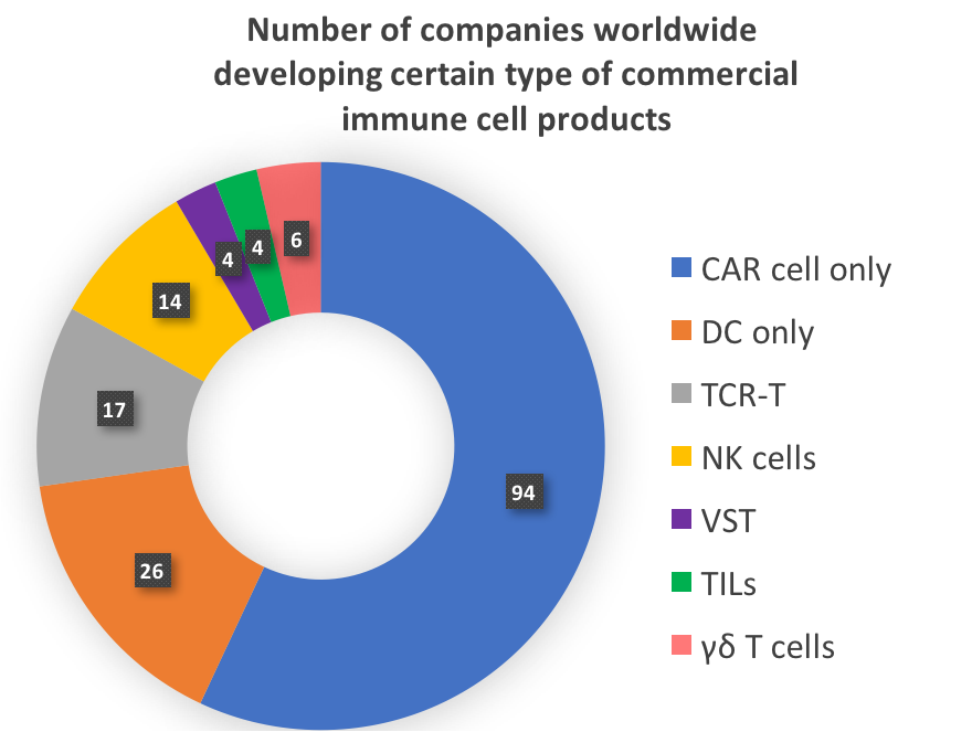 immunecell companies #